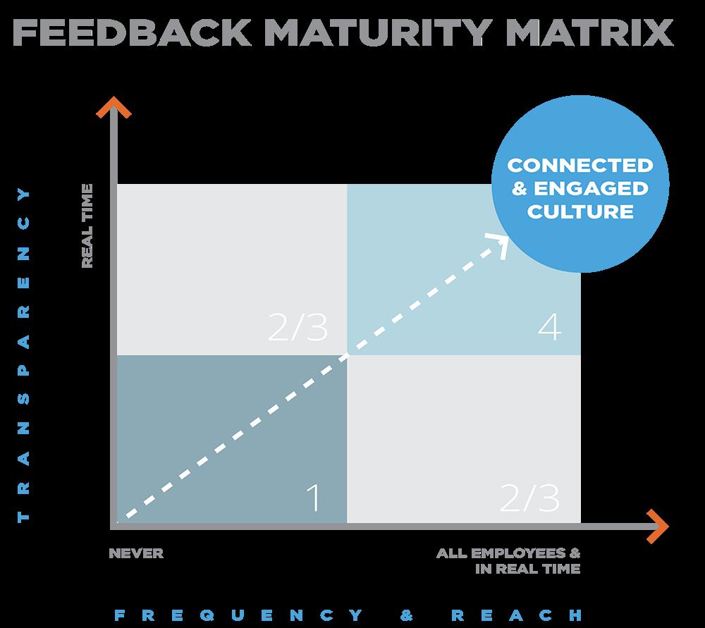 Criando Cultura de Feedback